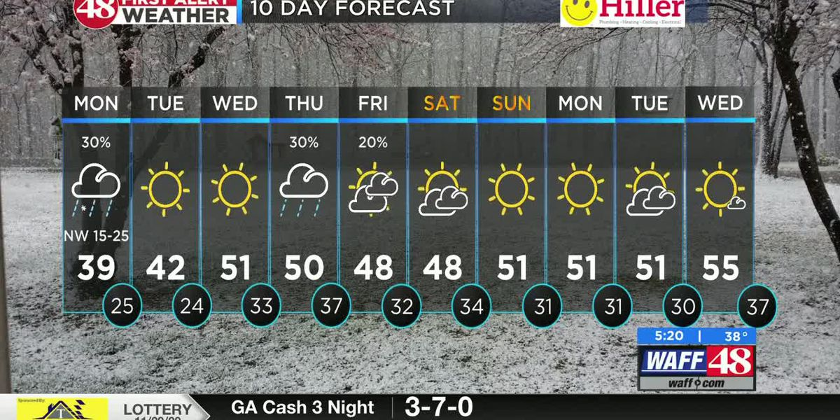 Falling temperatures with strong winds & a chance at afternoon snow showers