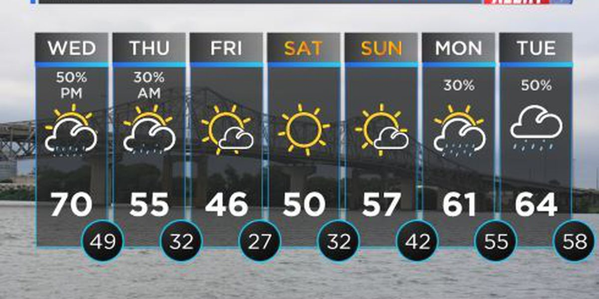 FIRST ALERT WEATHER: Another chilly start to your day with temperatures warming quickly by the afternoon