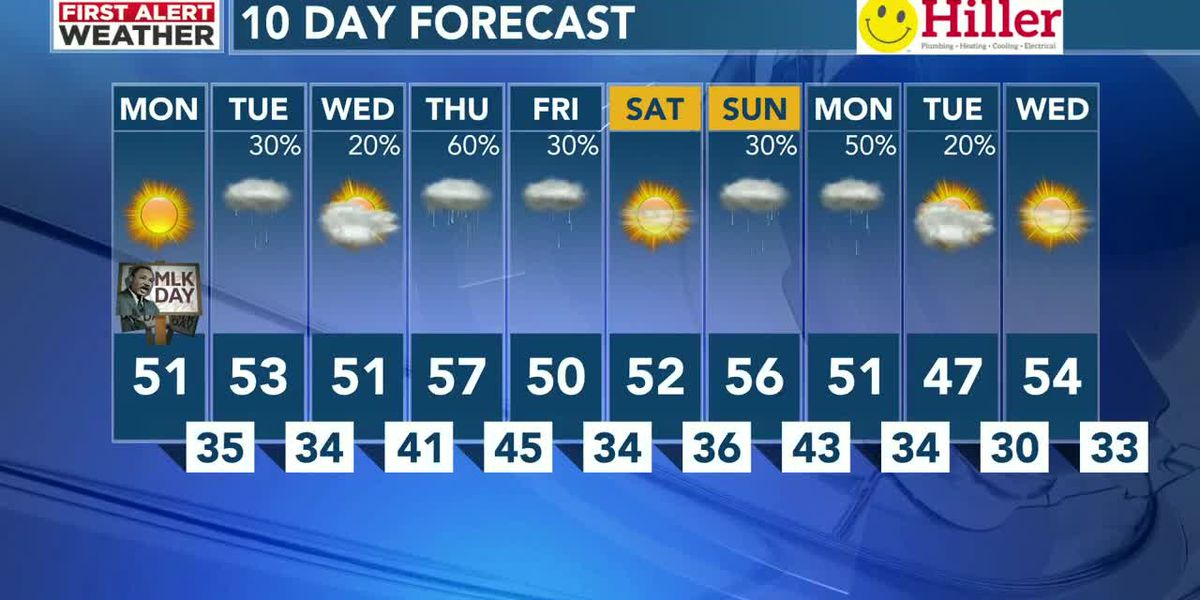 A sunny & breezy MLK Day ahead of a wet week
