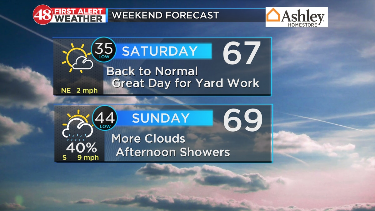 Clear & chilly tonight; good-looking weekend ahead
