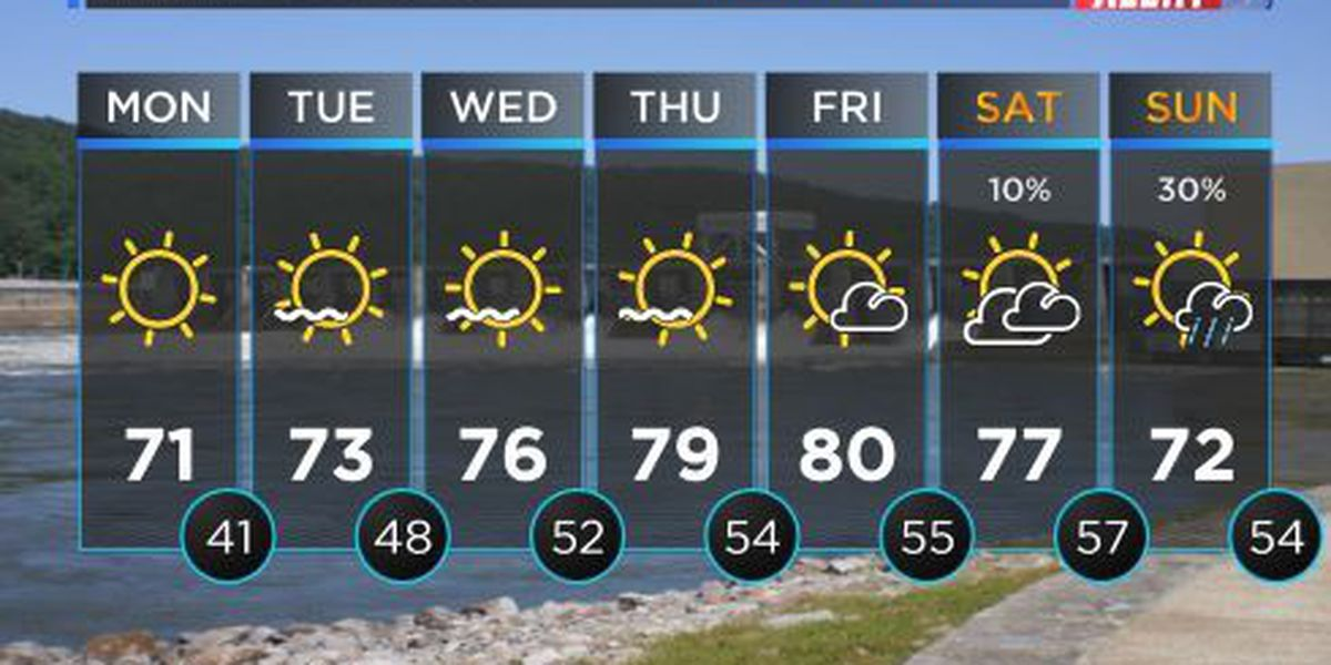 FIRST ALERT WEATHER: Chilly, frosty start to Monday morning, temps reaching into the 70s by afternoon