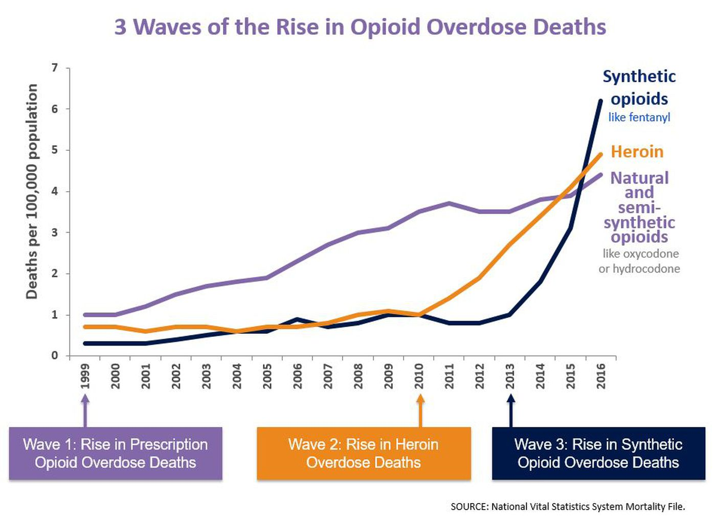 Drug overdose deaths up for 11th straight year - USA TODAY