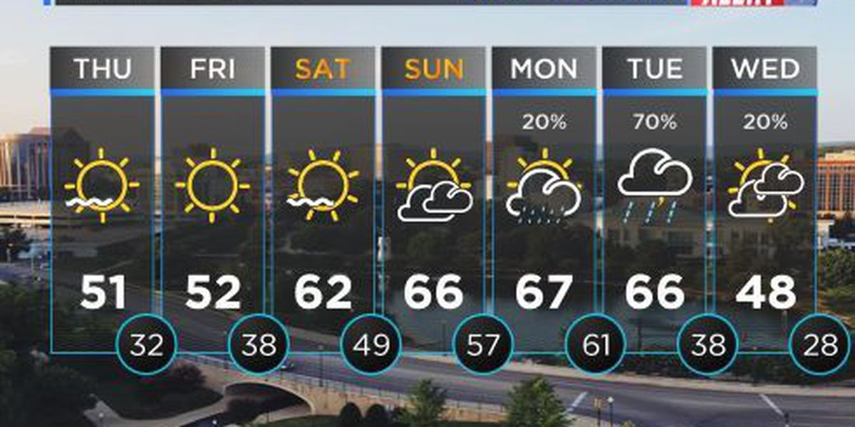 FIRST ALERT WEATHER: Cool start to the morning with afternoon highs reaching the 50s