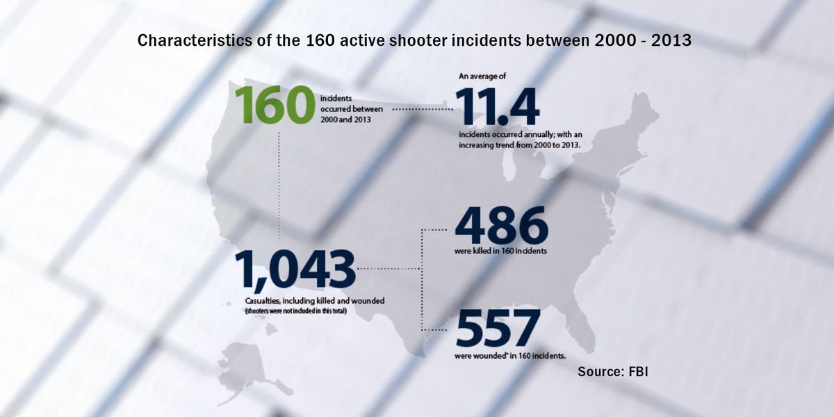 CA shooting marks 6th such incident in US in 6 months