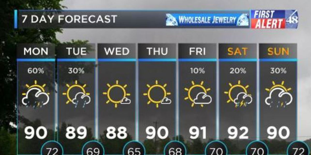 FIRST ALERT WEATHER: Another warm and muggy start to the day