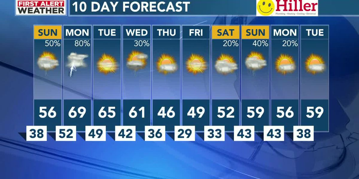 WAFF 48 weather forecast at 5 p.m.