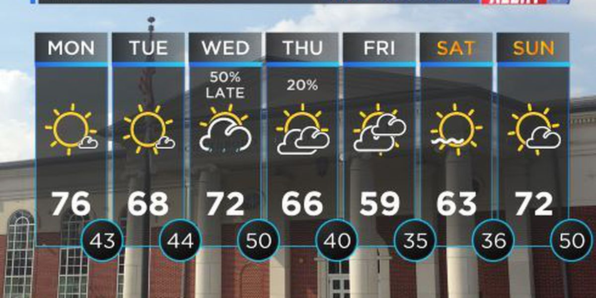 FIRST ALERT WEATHER: Plenty of sunshine with temperatures reaching mid 70s