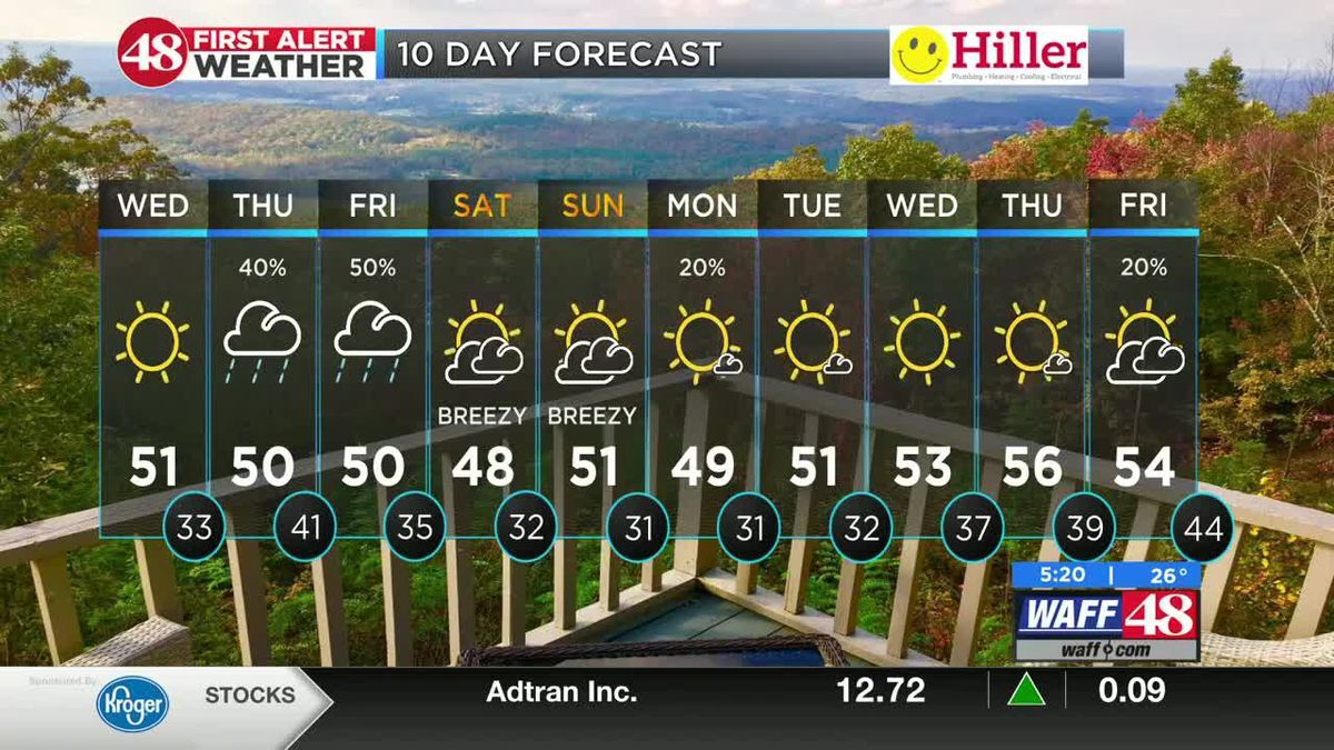 Another cold morning ahead of a sunny Wednesday afternoon