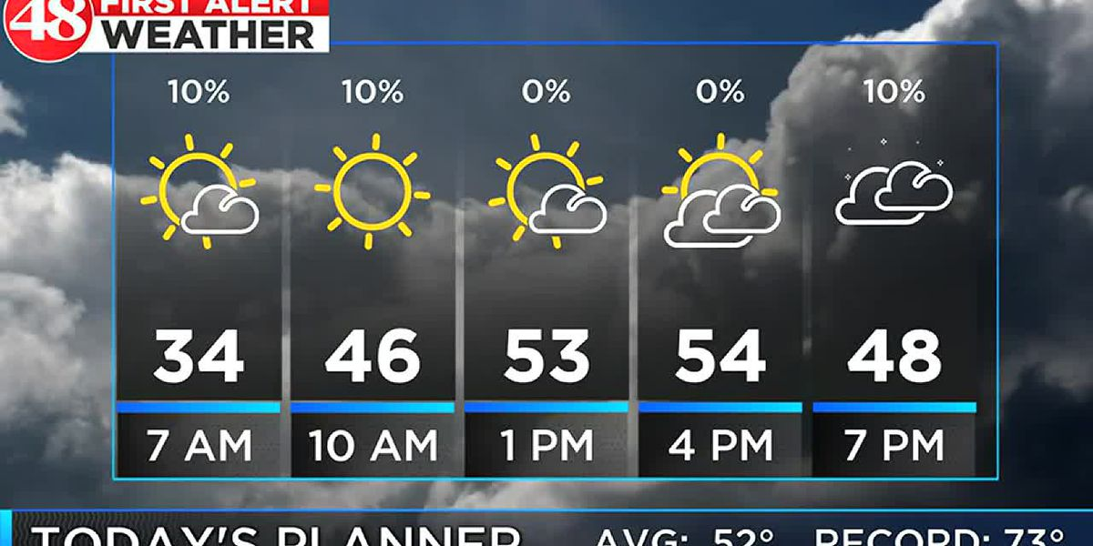 Clear, chilly start to Tuesday with clouds and rain by Wednesday