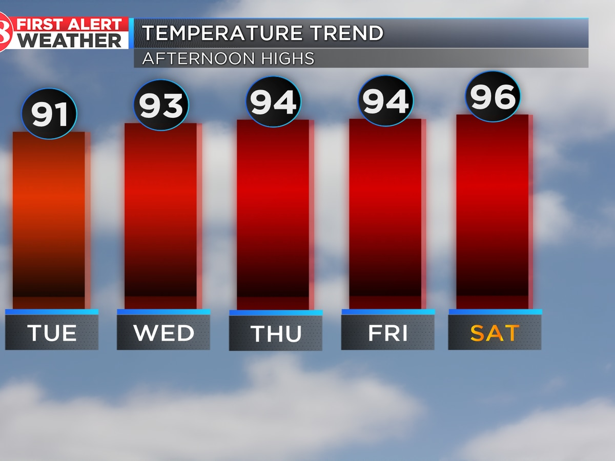 Near record-breaking heat this week
