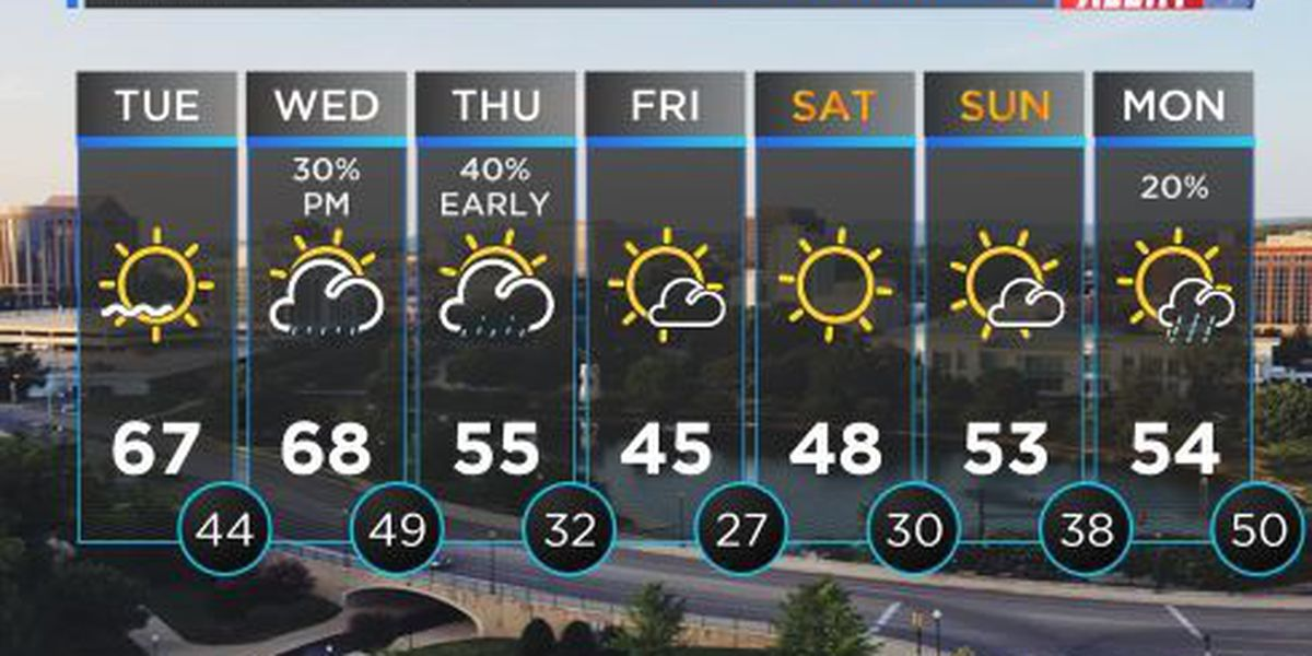 FIRST ALERT WEATHER: Cooler start to Tuesday morning, highs warming into 60s by afternoon