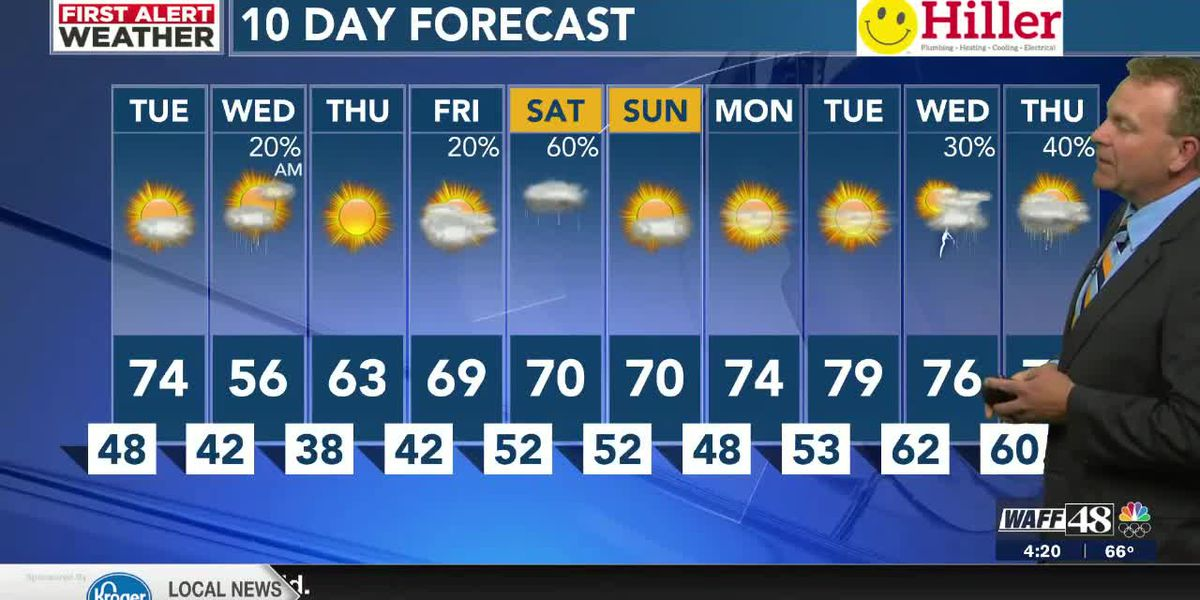 Sun and 70s Tuesday before a big temperature drop