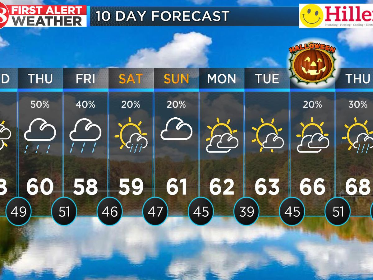 Rain chances increasing mid-week