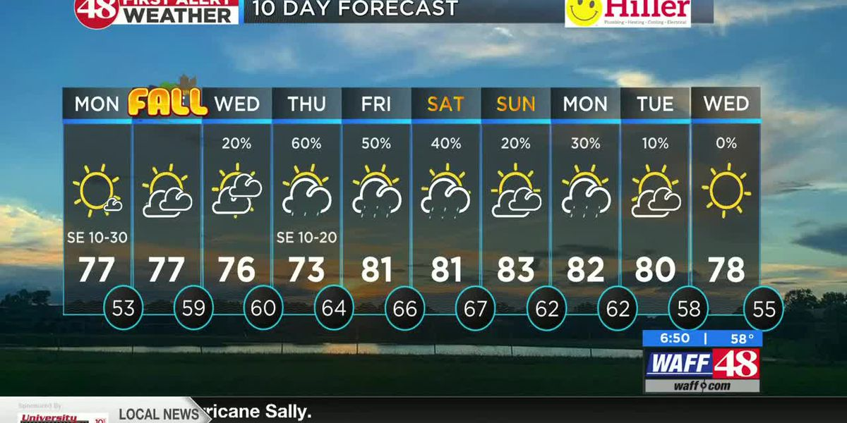 WAFF 48 Monday Forecast