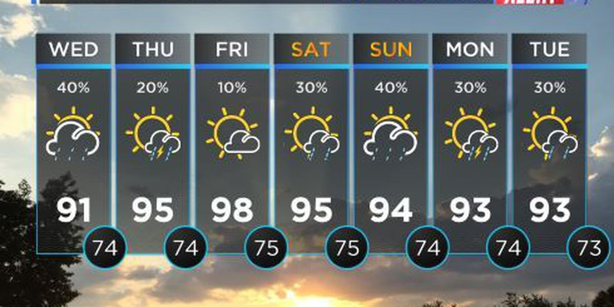 FIRST ALERT WEATHER: Scattered showers will continue to develop throughout Wednesday