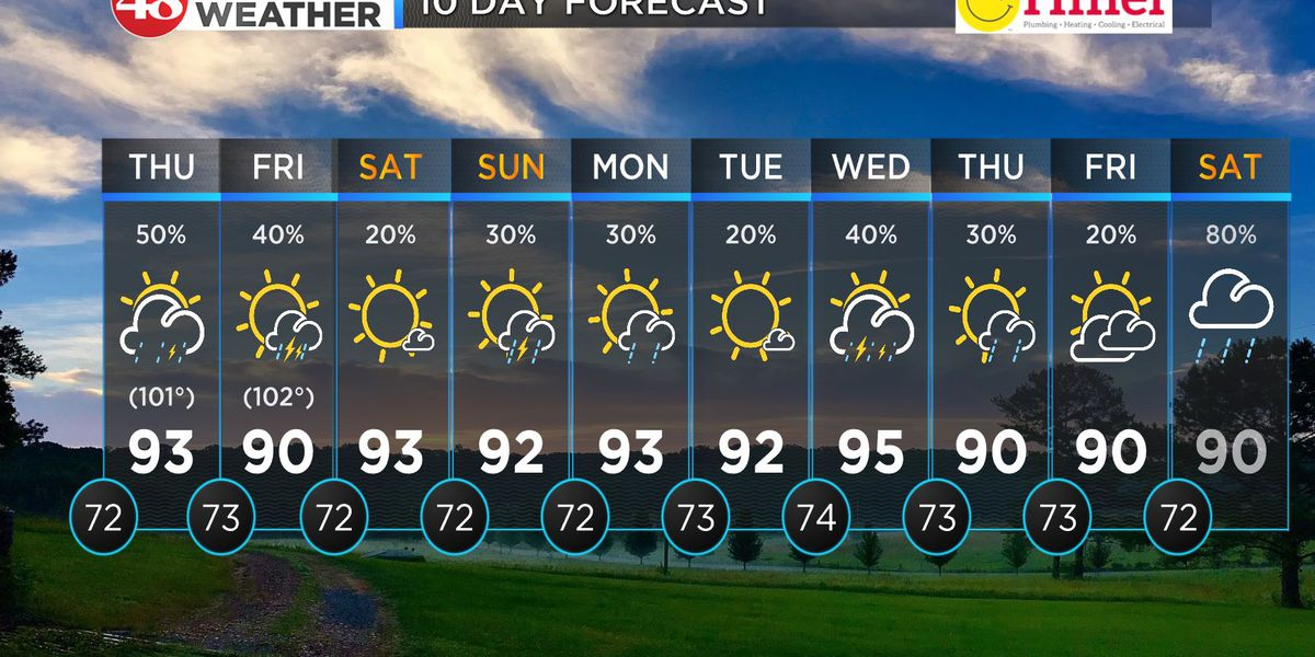 Heat, scattered storms continue this week
