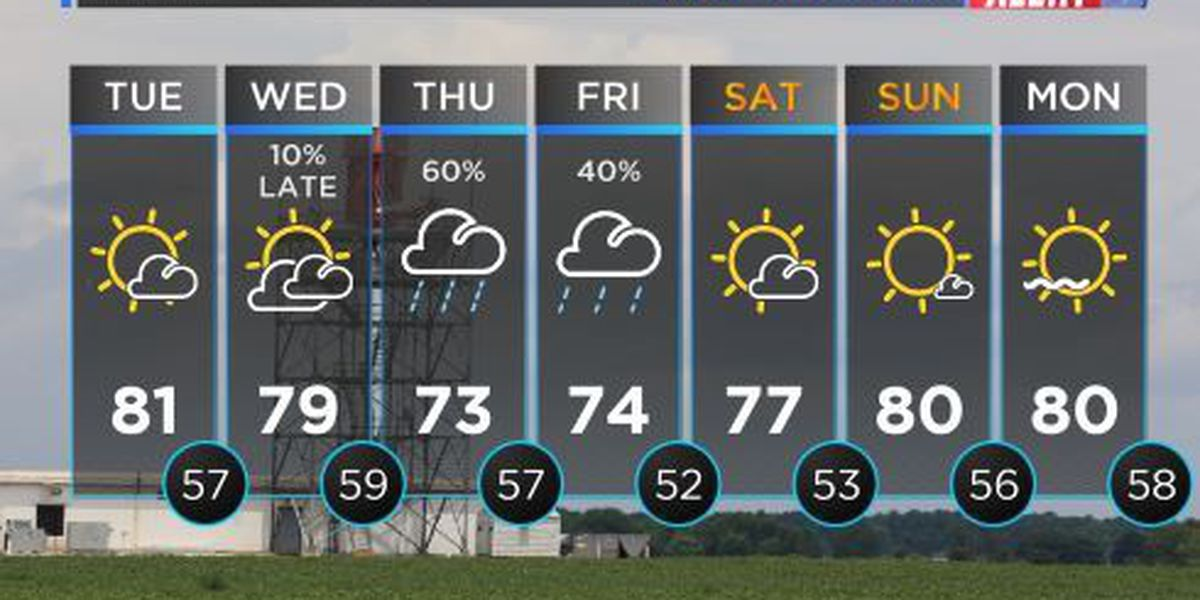 FIRST ALERT WEATHER: Sun and cloud mix with temperatures warming up to 80°