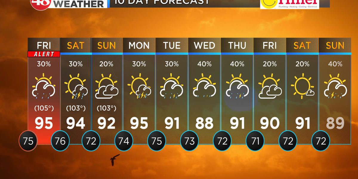 First Alert Weather Day for excessive heat extended to Friday afternoon