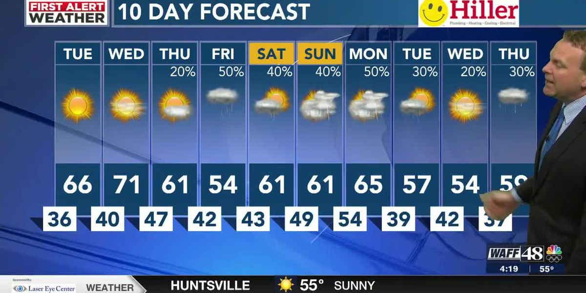 Warmer 60s and sunshine for Tuesday and Wednesday