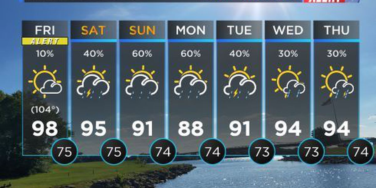 FIRST ALERT WEATHER: Heat index values around 104° continues for Friday