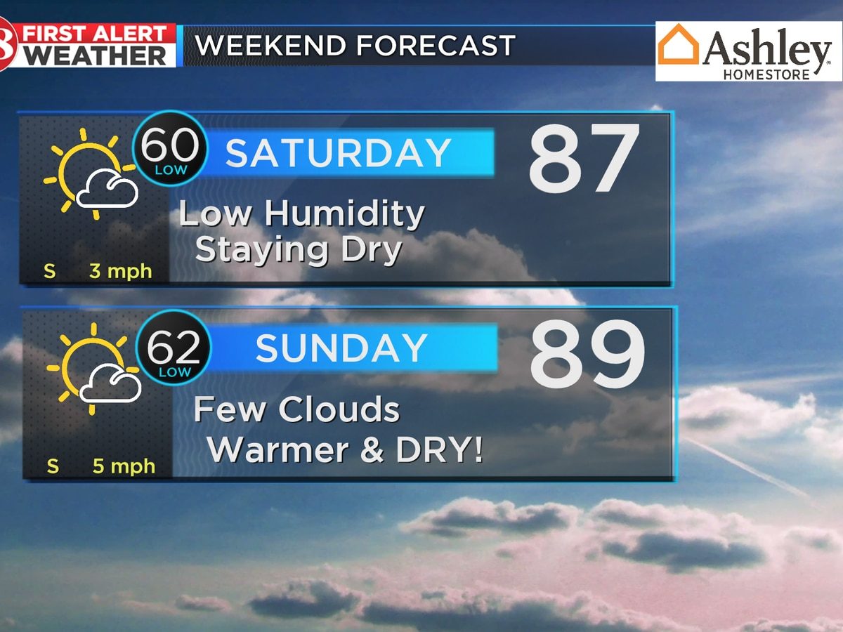 Abundant sunshine this weekend