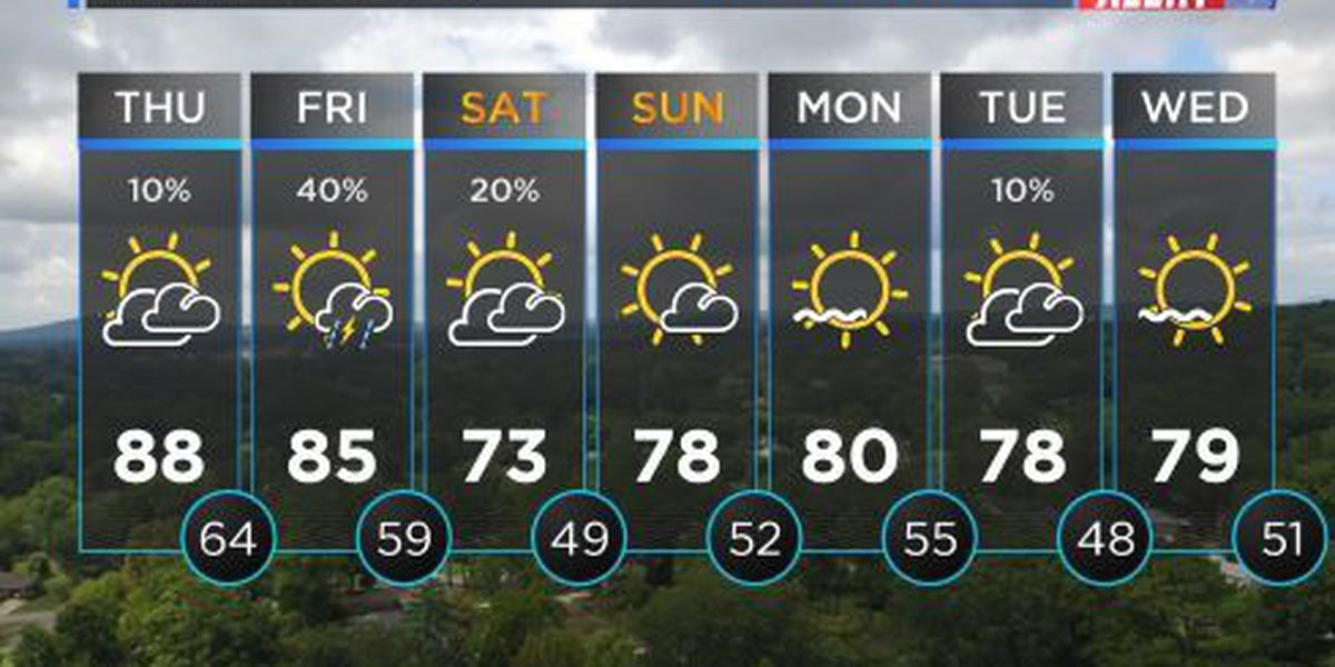 FIRST ALERT WEATHER: Above-average temperatures for Thursday ahead of Friday cold front