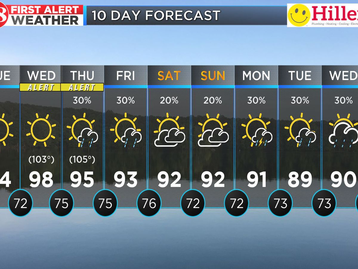Sunshine, heat and high humidity for the next few days