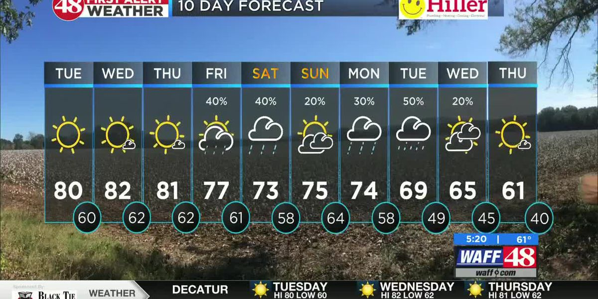 Warm, dry, and muggy until the weekend
