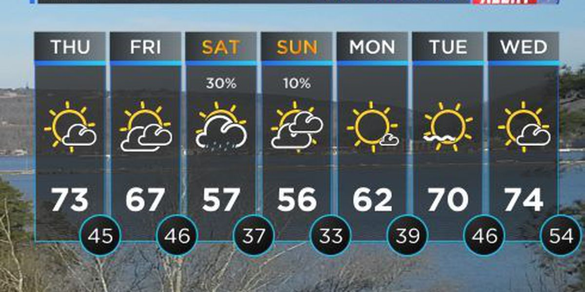 FIRST ALERT WEATHER: Sunny skies with warm temps