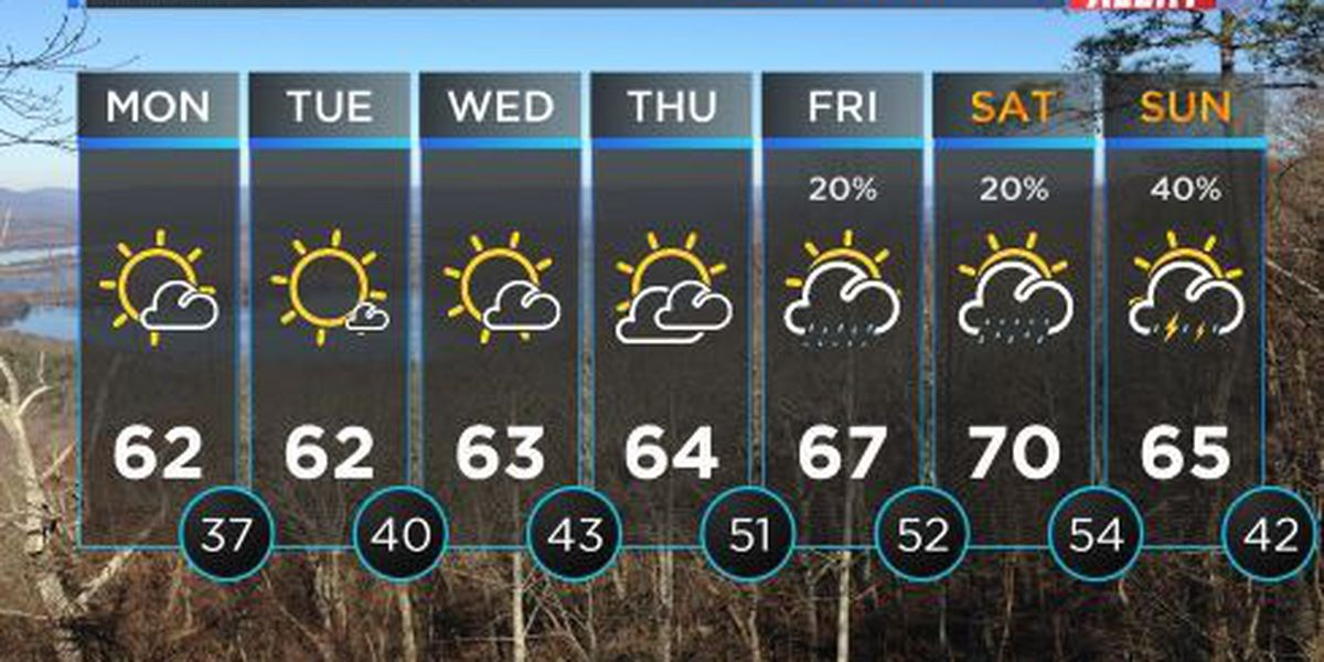 FIRST ALERT WEATHER: Monday morning temperatures slightly above average, afternoon highs in the low 60s