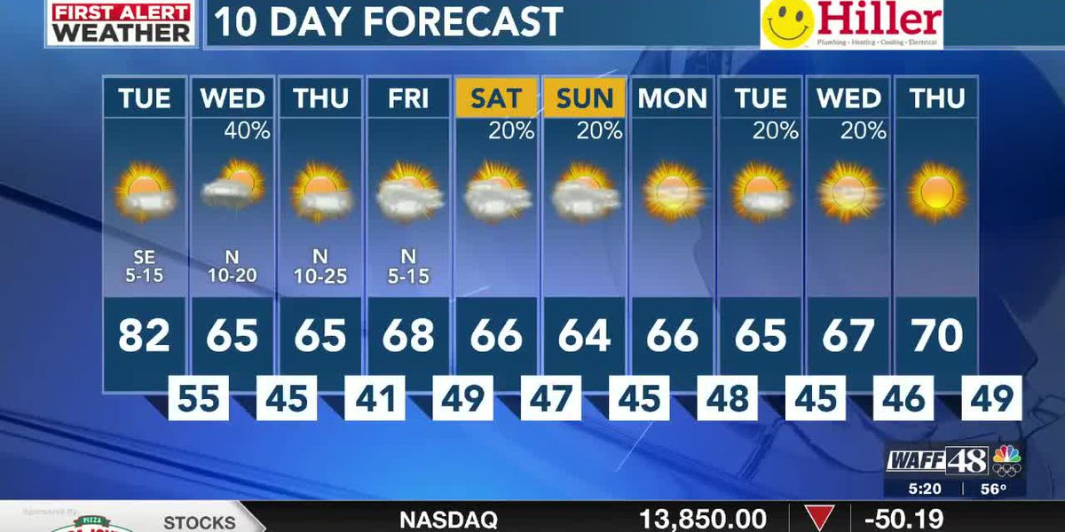 One more day of warmth before rain & cooler temperatures move in overnight