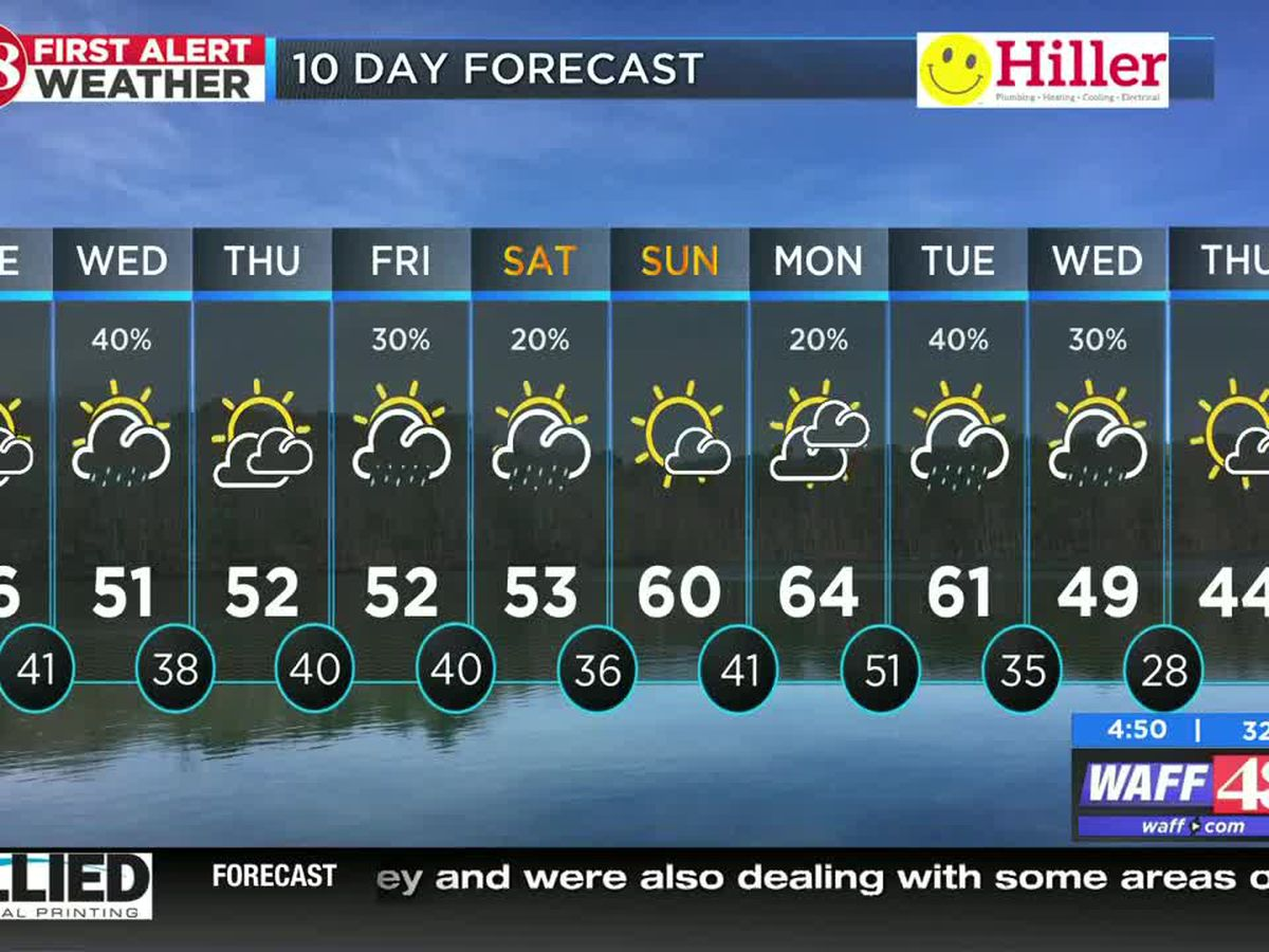 Clear and chilly start to Tuesday, rain and clouds coming Wednesday