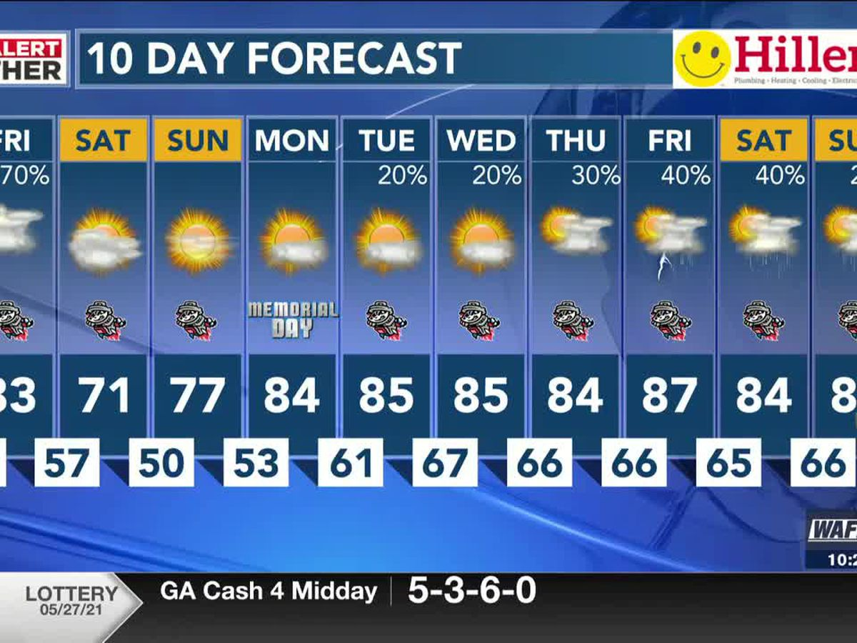 A muggy night ahead with a few scattered showers