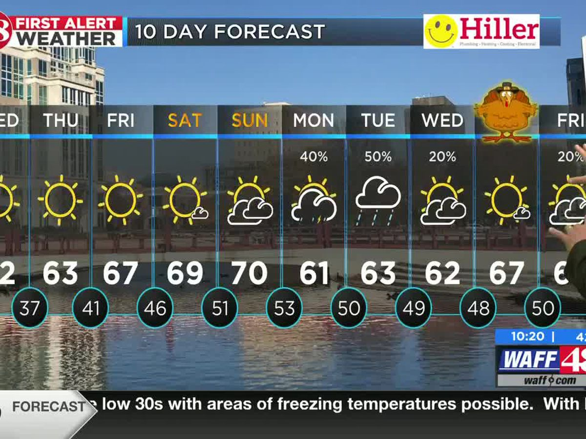Great stretch of Fall weather continues through Sunday