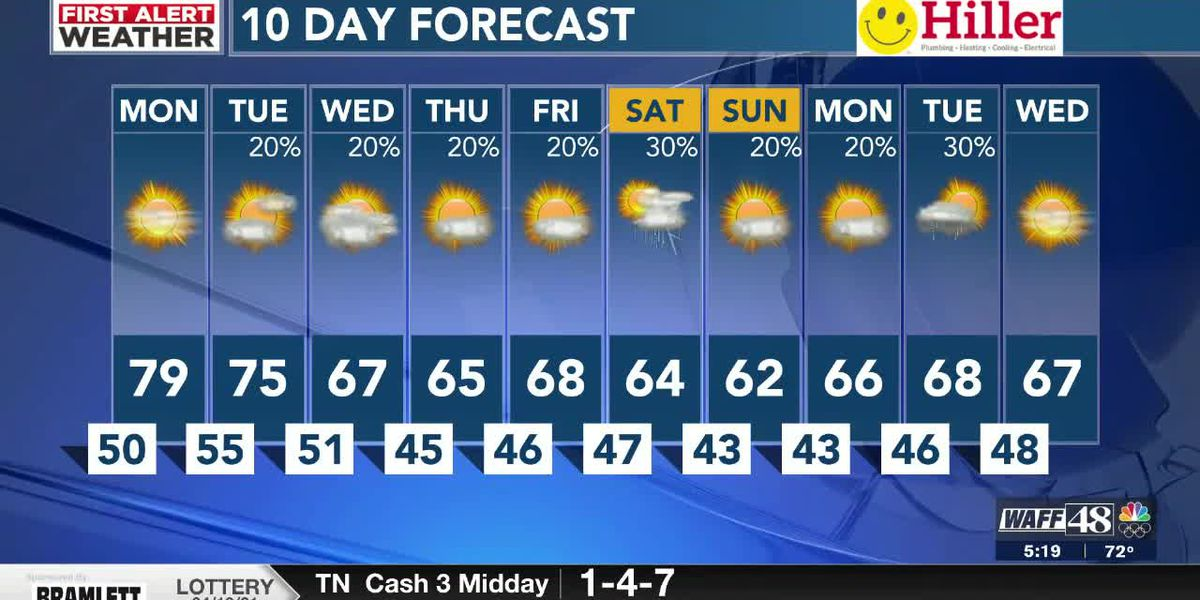 Another breezy but sunny day Monday with highs near 80°