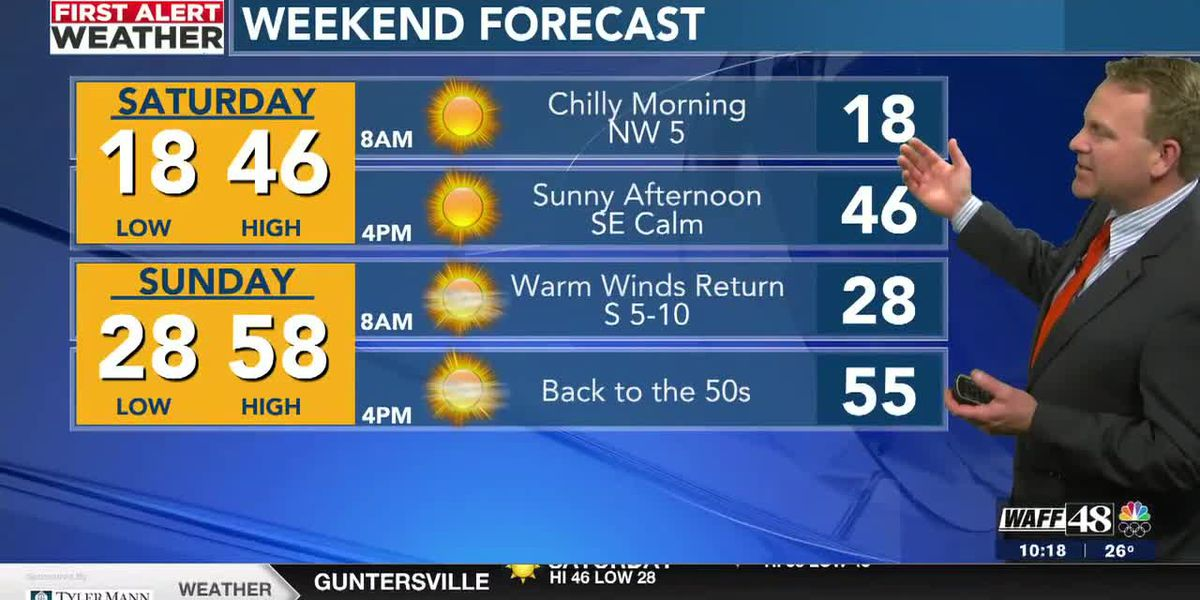 Another night in the 30s, but sunshine into Saturday