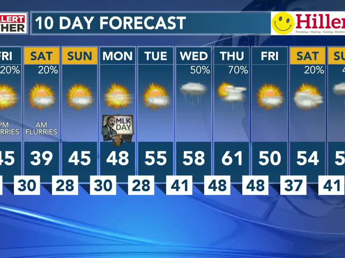 Sunny, but windy forecast for your Friday