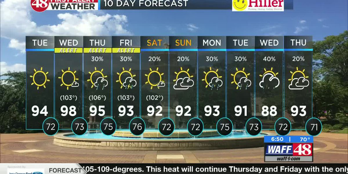 WAFF 48 Tuesday forecast
