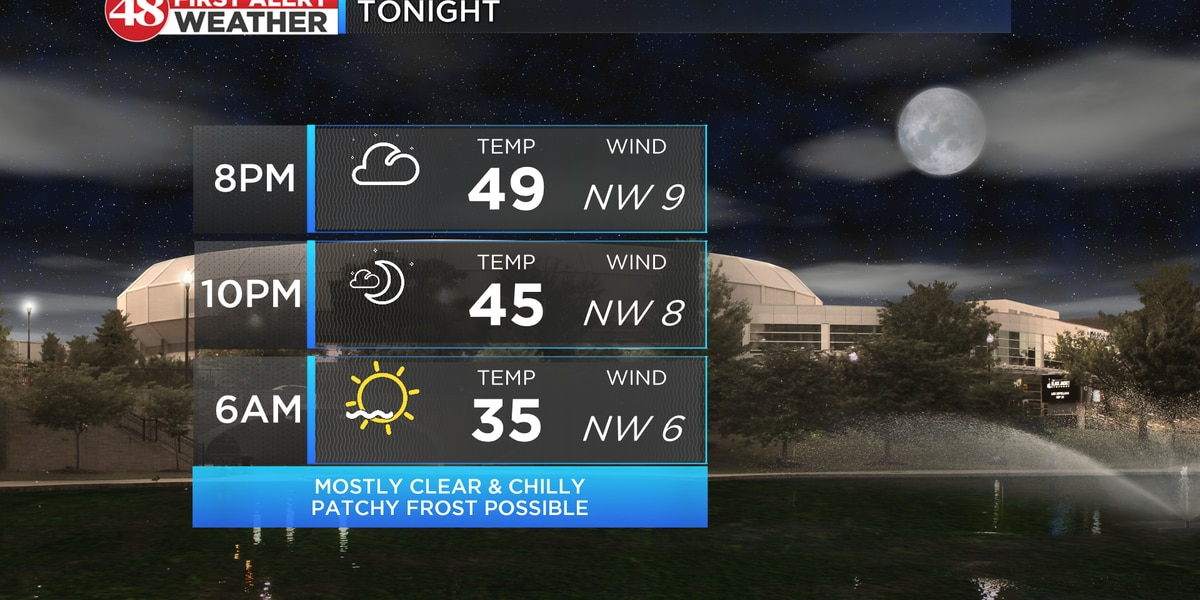 Frost possible overnight with a beautiful Friday ahead
