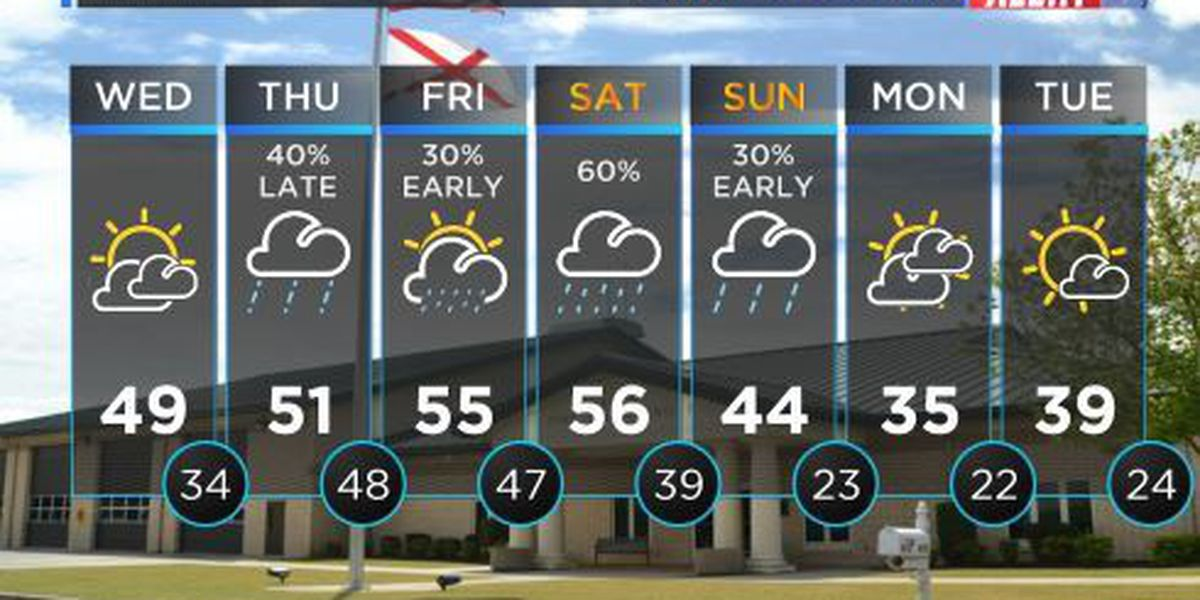 FIRST ALERT WEATHER: Temperatures warming into the upper 40s by the afternoon