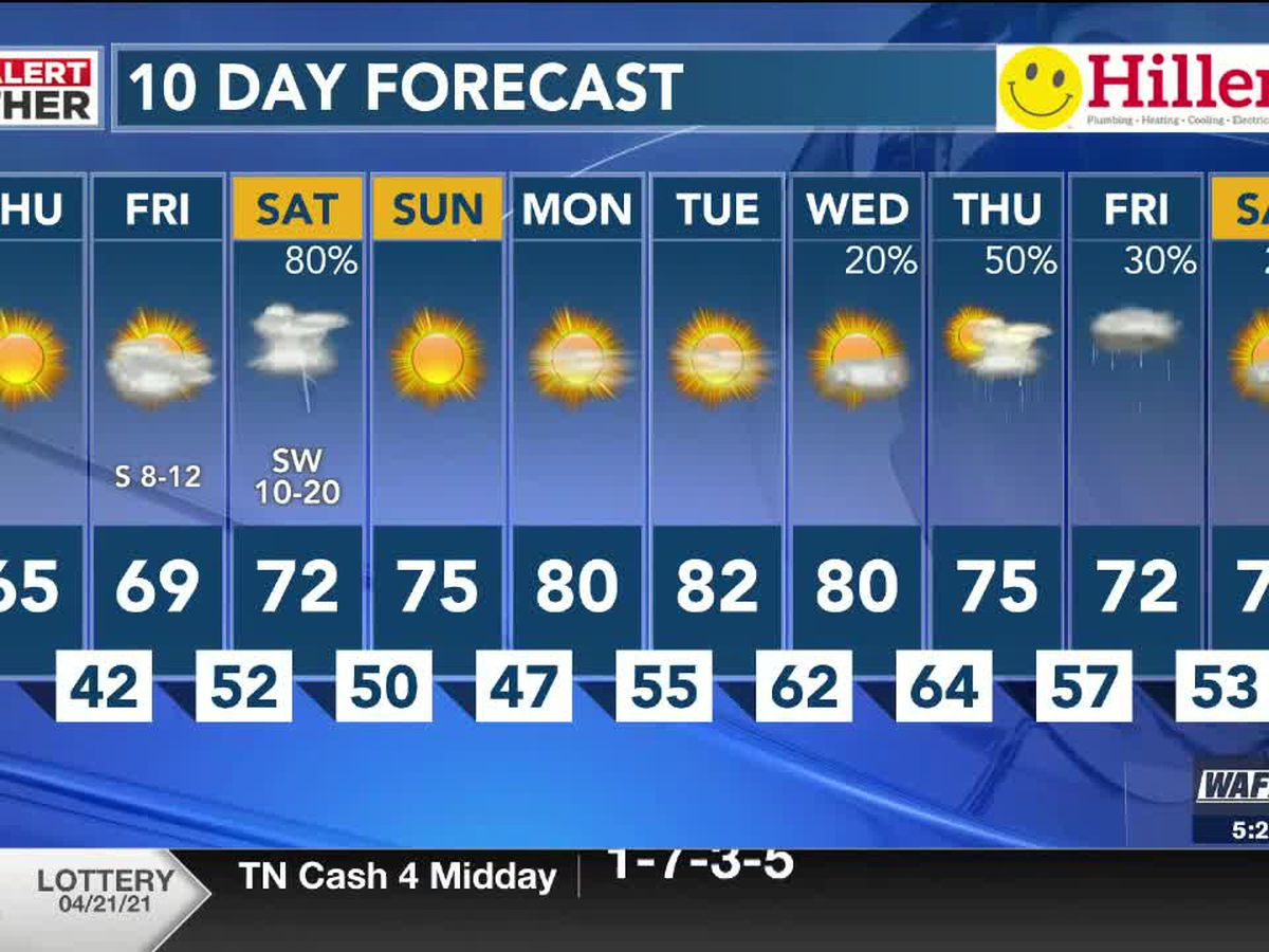 Frosty start today with warmer temperatures, rain moving in this weekend
