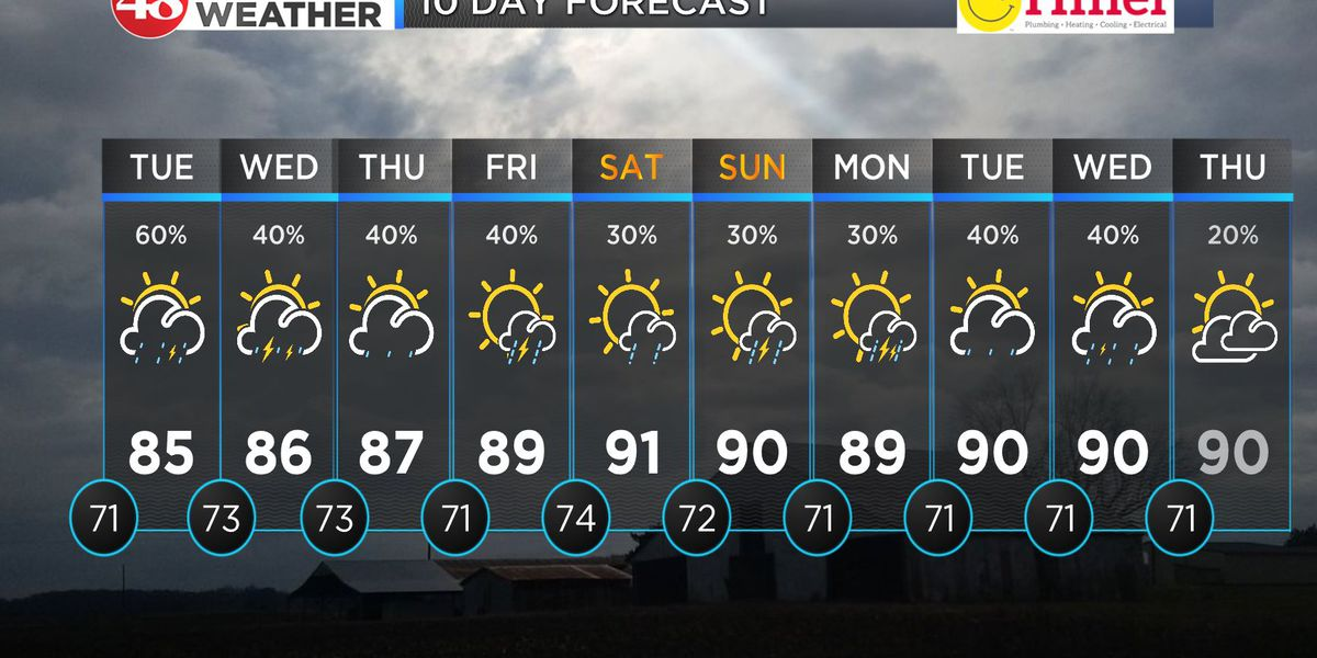 Daily rain and storm chances for week ahead
