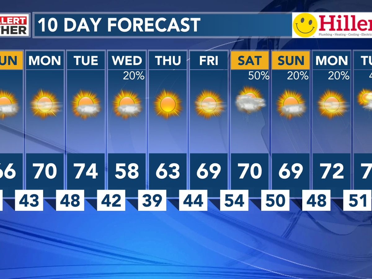 Some sunshine and 60s for Sunday