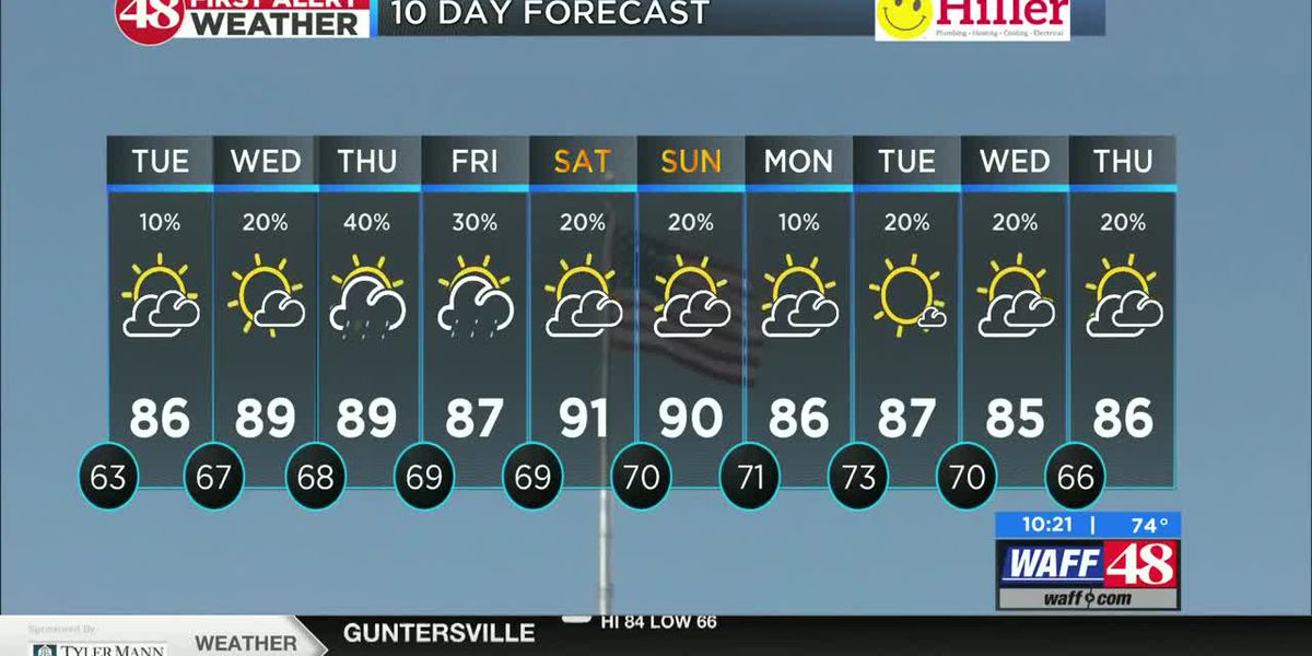 Getting hotter, more humid this week