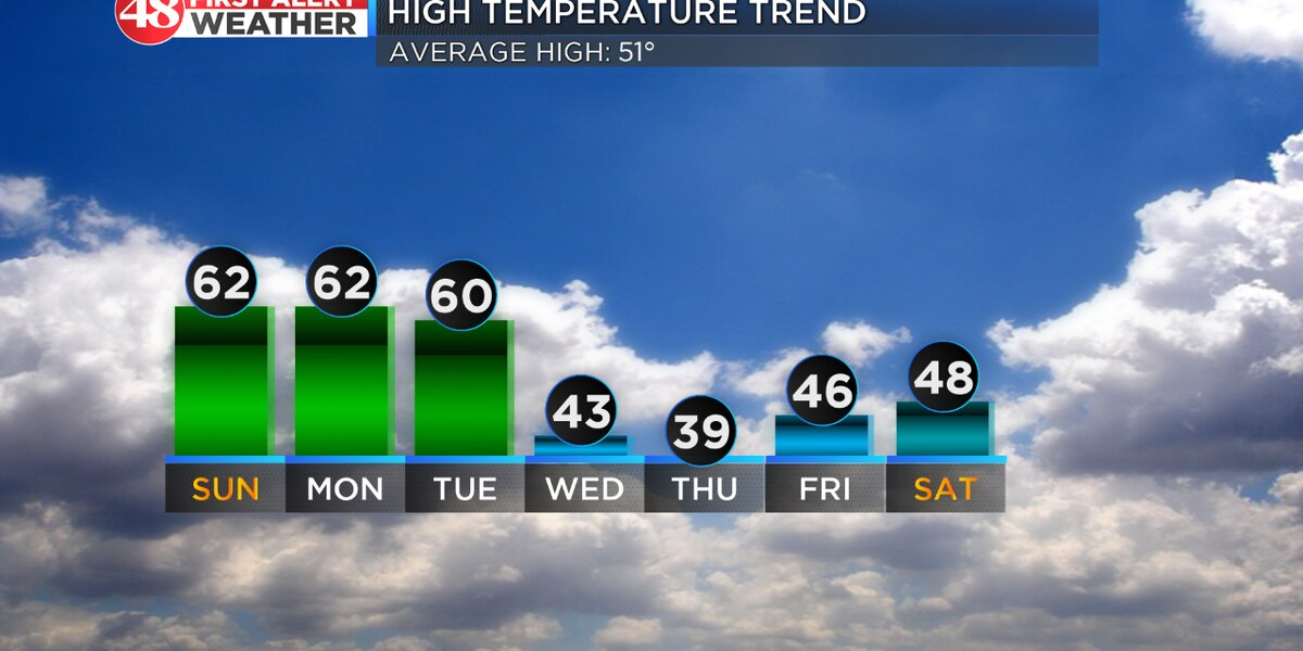 Clear skies and highs in the lower 60s Sunday