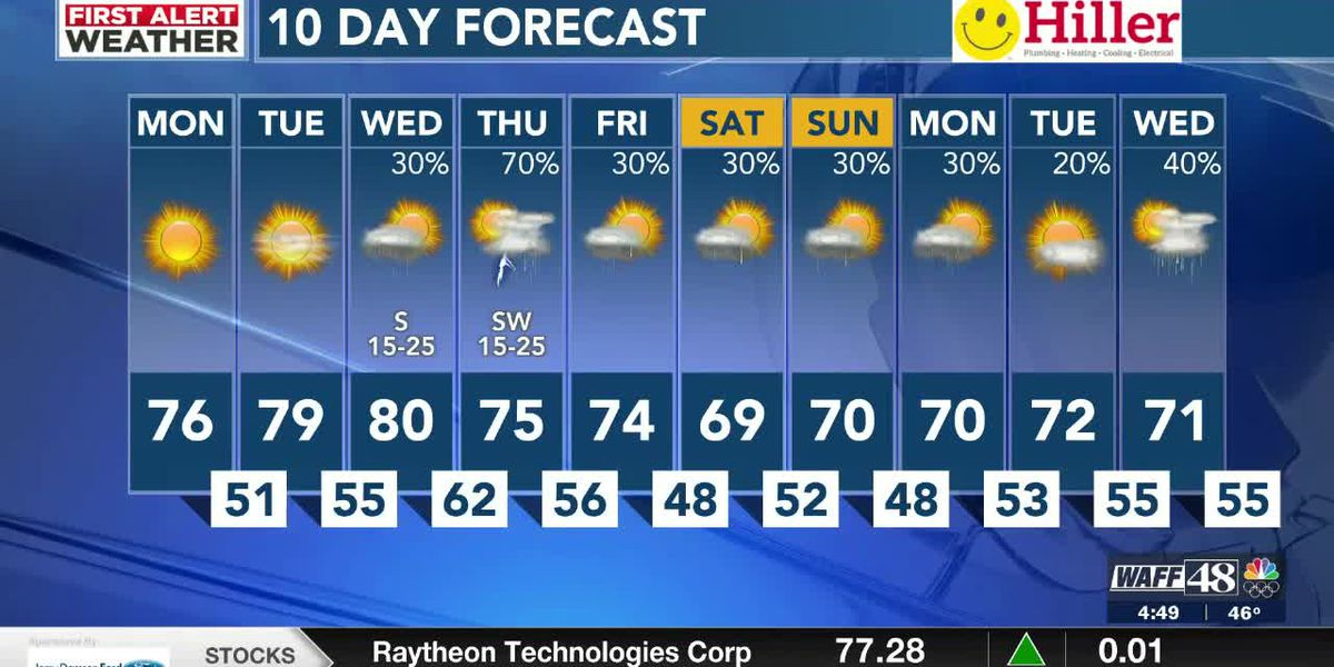 Sunny & warm to start the week ahead of midweek storms
