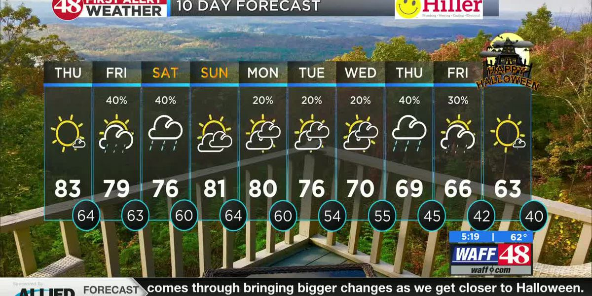Another sunny, warm, and humid day ahead of weekend rain chances.