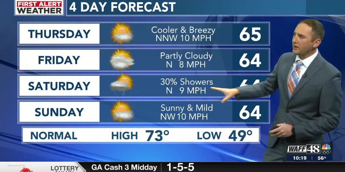 Showers ending tonight; Cooler and breezy Thursday