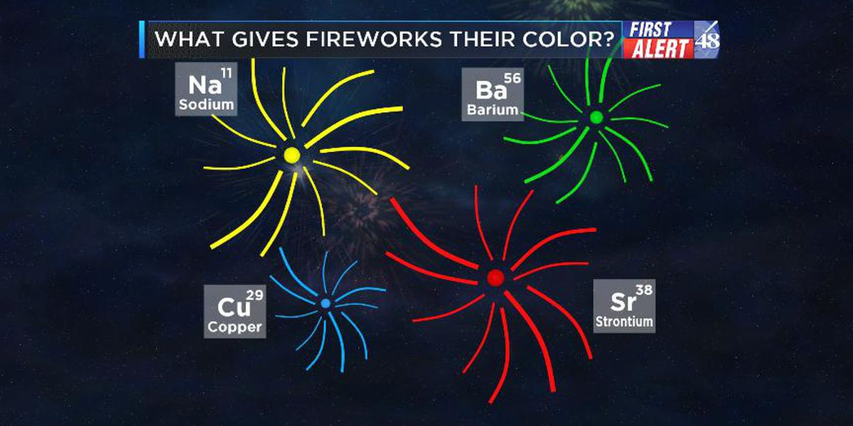 The science behind fireworks