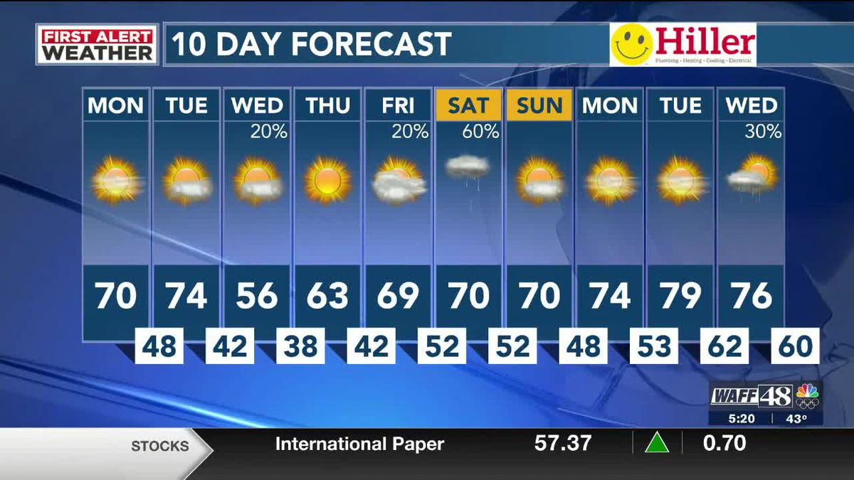 Beautiful start to the week with a blast of colder temperatures by midweek